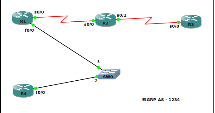 trying to become an expert network engineer s decoded mysterious eigrp router id and it