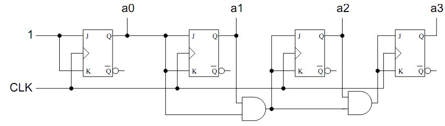 Exercices architecture des ordinateurs alg bre de boole for Chronogramme bascule rs