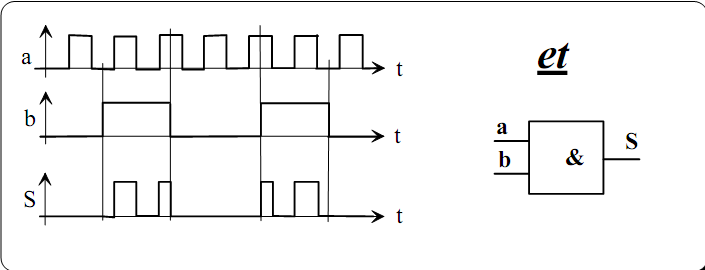 cours et exercices la logique combinatoire circuits