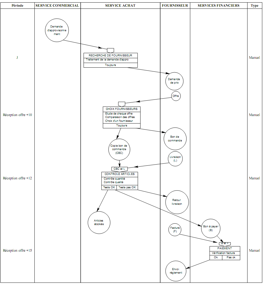 exercices corrig s merise diagramme de flux mct mot. Black Bedroom Furniture Sets. Home Design Ideas
