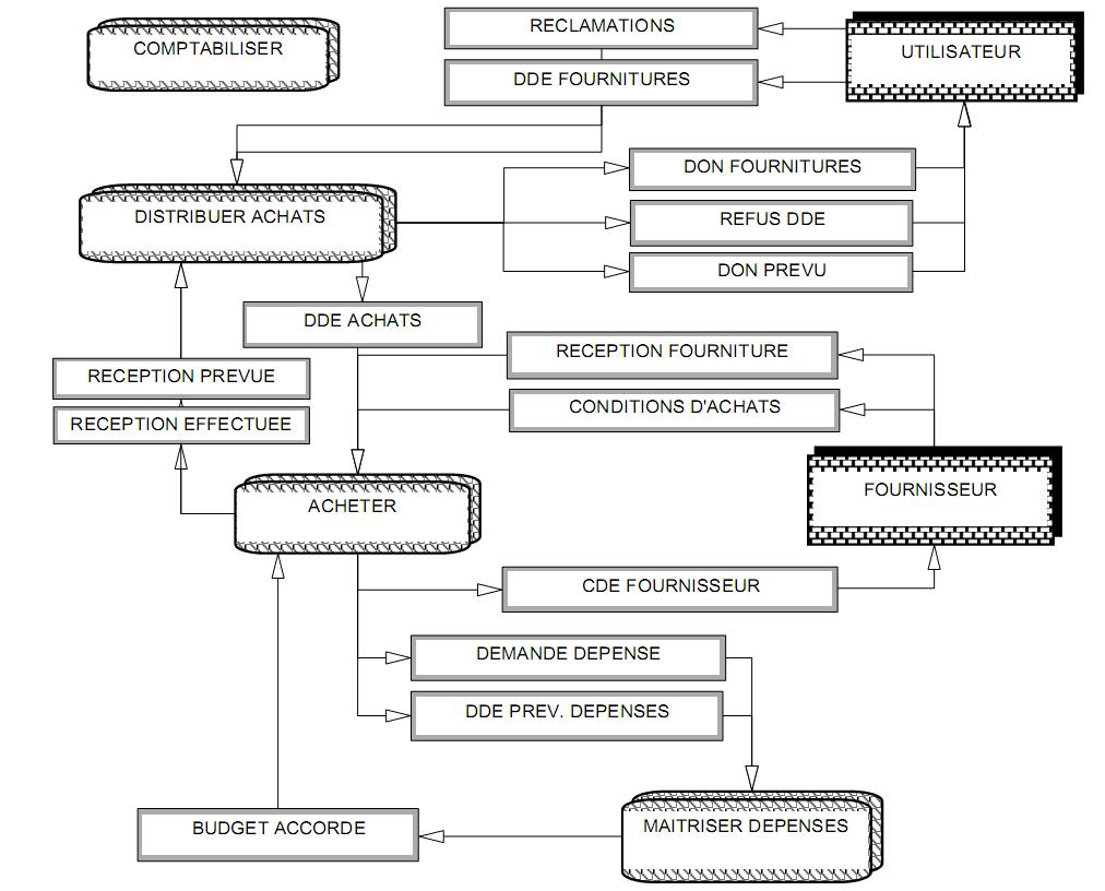 Exercice corrig mcc merise mcc gestion des livraisons et for Fournisseur de fourniture de bureau