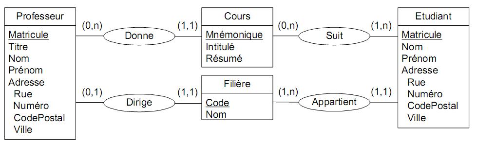 Exercices Corrigés Traduction du modèle entité-association MEA vers le modèle relationnel Merise ...