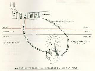 Electricidad okar instalaci n de contadores for Manipular contador luz digital