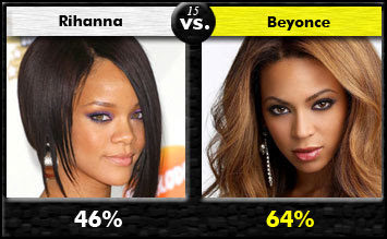 Beyonce  Rihanna on 15 Rihanna Vs Beyonce Winner Beyonce I Disagree I Used