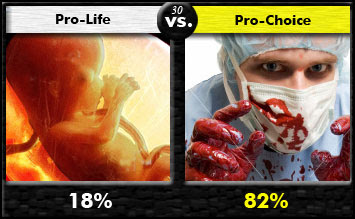 pro life vs pro choice Free essay: pro-choice vs pro-life people love to argue not in a screaming at each other because the peanut butter lid was left off again kind of way, but.