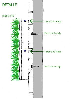 Arquitectura edificaci n verde for Tipos de muros verdes