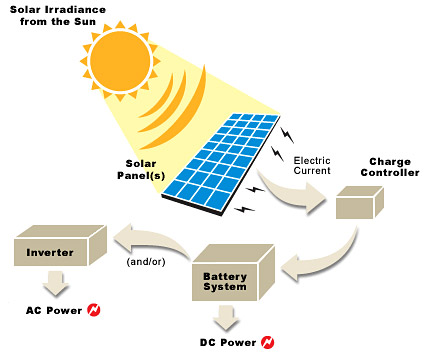 how does solar power energy work. How can Photovoltaic panels