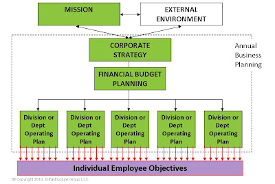 operation department objectives Objectives to show the organizational structure used in smaller hotels' food and beverage operations to show the organizational structure used in larger full-service hotels' food and beverage operations.