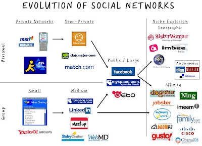 the evolution of social networking media essay - the evolution of online personal media services is constantly developing into new and more efficient networking sites and applications looking at the history of the internet we can see this development starting from early blogging and continuing into social networking sites, such as twitter and mobile applications including snapchat.