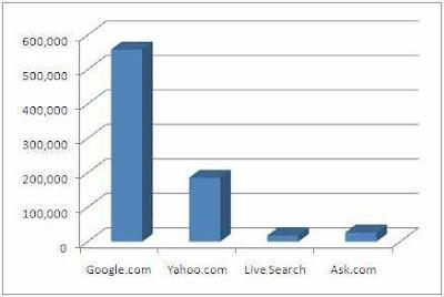 sökmotorstatistik