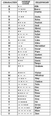 phonetis alphabet & morse code