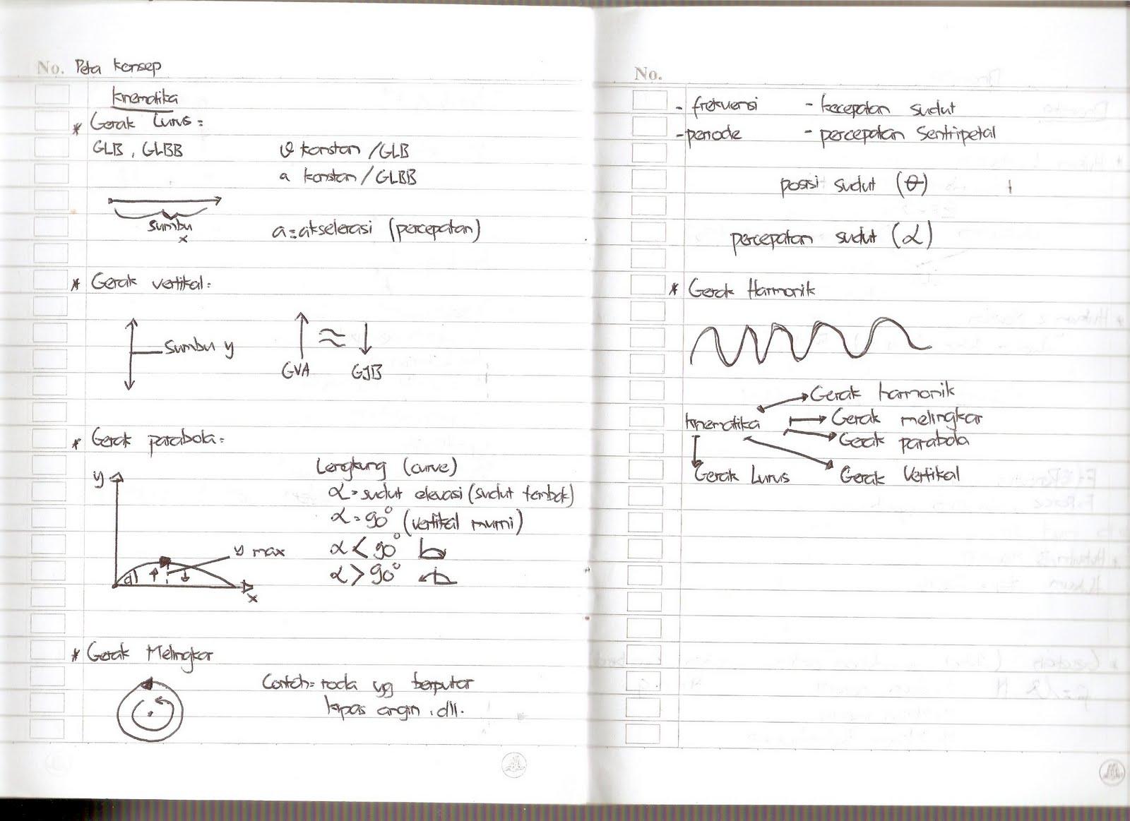 harryzent resume fisika