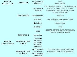 Lista de fibras