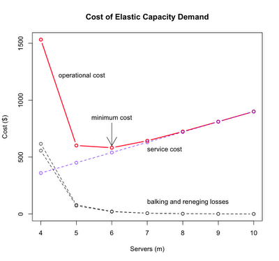 minimum cost of elastic demand