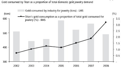 Market Share of Titan's Tanishq Organized Gold Retail as a Percentage of Total Gold Sales in India