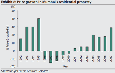 Historical Prices in Mumbai Real Estate market over the last 2 decades