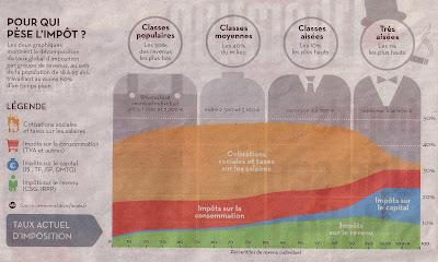 pour qui pèse l'impôt ? infographie sur la répartition des impôts en France selon les revenus