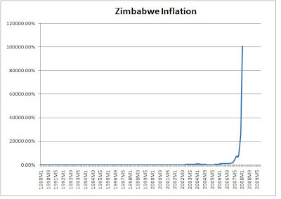 [Curiosidades] La hiperinflación en Zimbabwe en 89.700.000.000.000.000.000.000,00% Inflacion+zimbabwe