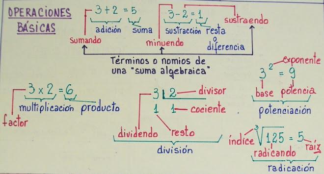 Matemáticas - Operaciones básicas