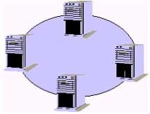 Topologi jaringan Ring Networks (Jaringan Cincin)