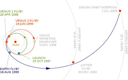 Astrophysics 101: Cassini-Huygens Trajectory