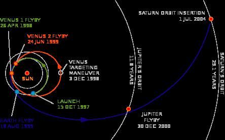 Astrophysics 101: Cassini-Huygens Trajectory