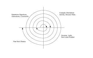 spiral models