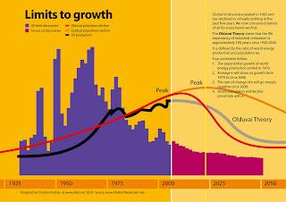 oilpeak and industrial revolution