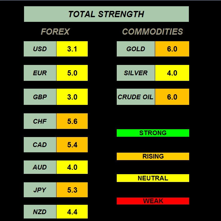 Forex relative currency strength indicator