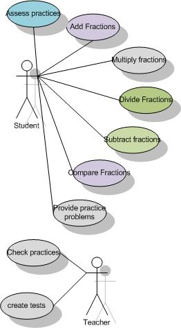 Itc resources use cases one way to show requirements is to do use case diagrams here are the ones i did in class for a fraction software ccuart Choice Image