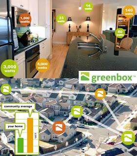 la soluzione greenbox