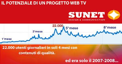 il potenziale di un progetto web tv con contenuti di qualità