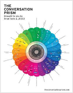 social media map e conversation prism