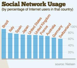 statistiche uso social network nel mondo