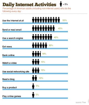 statistiche attività giornaliera online degli utenti del mondo