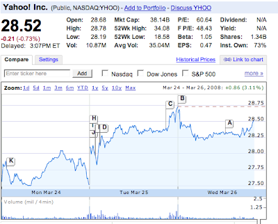 Yahoo Stock Price