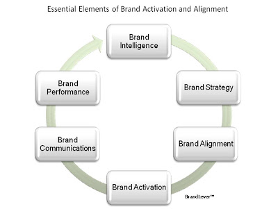 Brand on Chief Marketing Officer  Building The Case For Brand Alignment