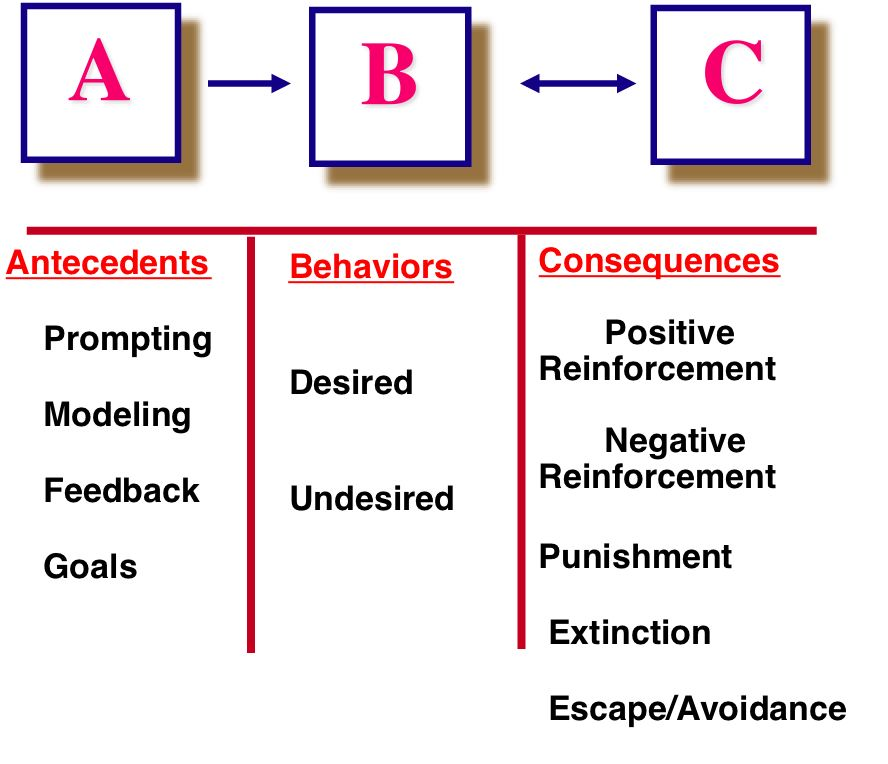 Antecedent Behavior Consequence Chart Abc Abc Antecedent Behavior ...