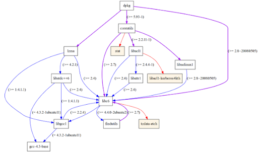 debtree dependency graph generator