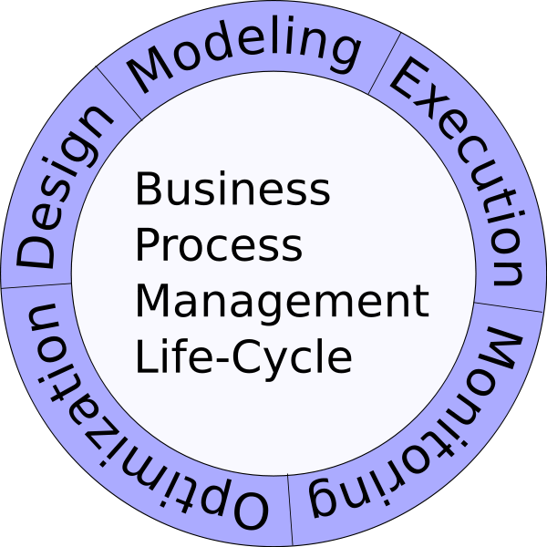 [600px-Business_Process_Management_Life-Cycle_svg.png]