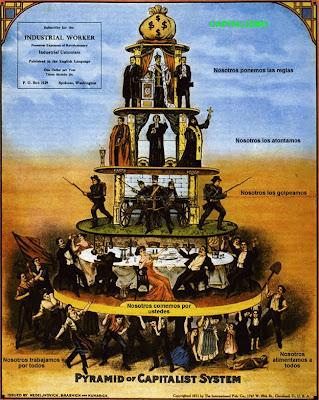 Pirámide del capitalismo