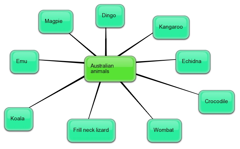 Crikey, Australian animals! Year 2 Learning Journey: Australian