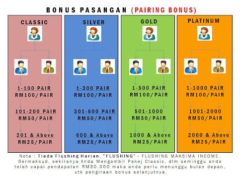 EZ-Monthly Pairing Bonus