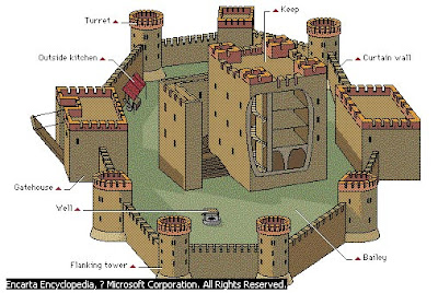 Medieval Castles: March 2010