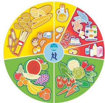 http://4.bp.blogspot.com/_NGaVUlBKI_A/TN_QvO0wK2I/AAAAAAAAAJY/_j2Om3wp4uU/s1600/alimentos-mejoran-cerebro.jpg