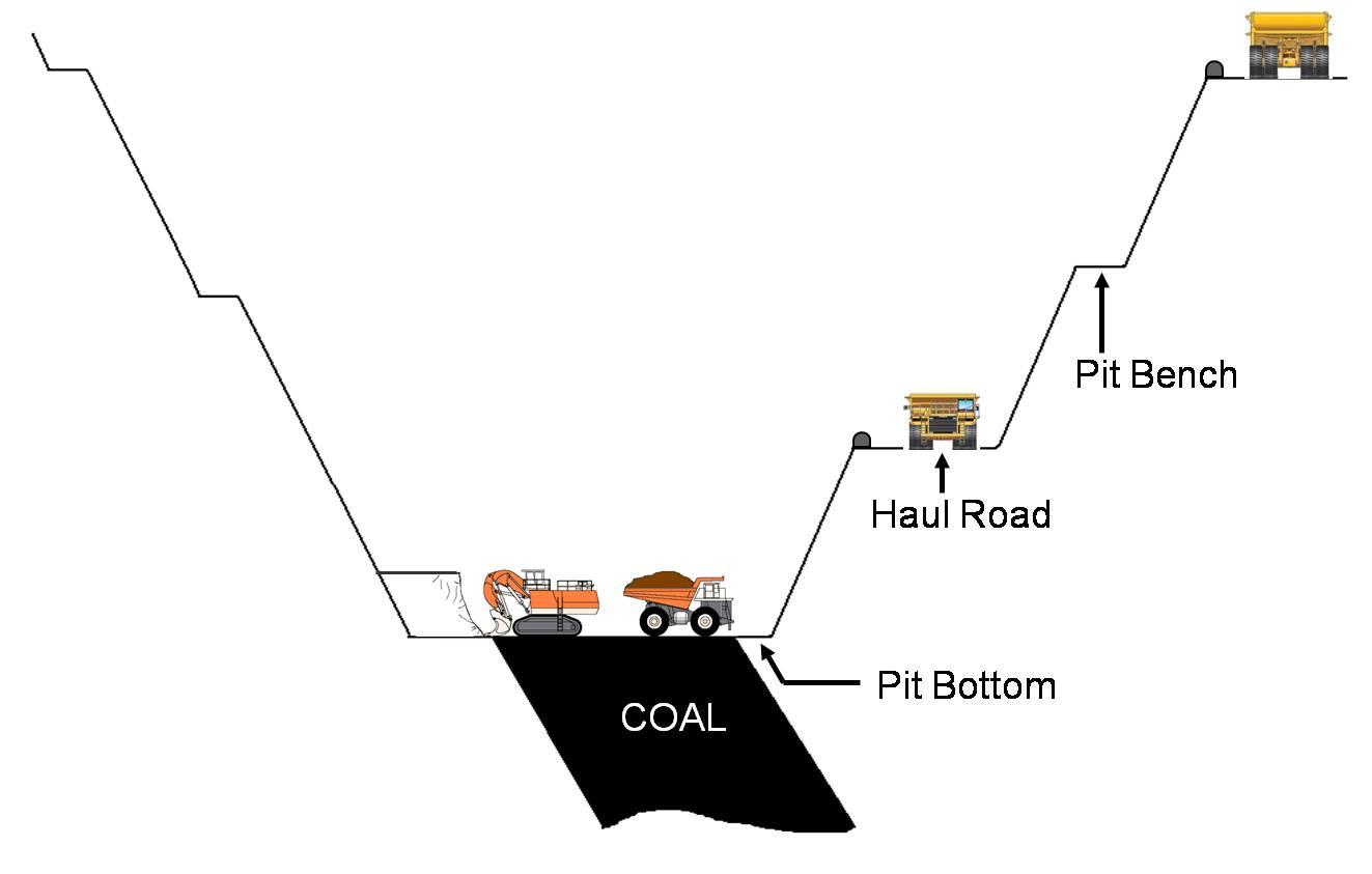 basic surface mining coal trading blog open pit mining diagram open pit mining