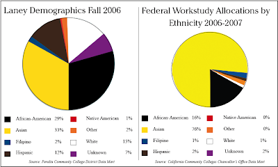 Graphic showing disparities in Work Study allocations at Laney College 2007-08