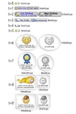 Cara Memasang Icon YM di Blogger dan WordPress