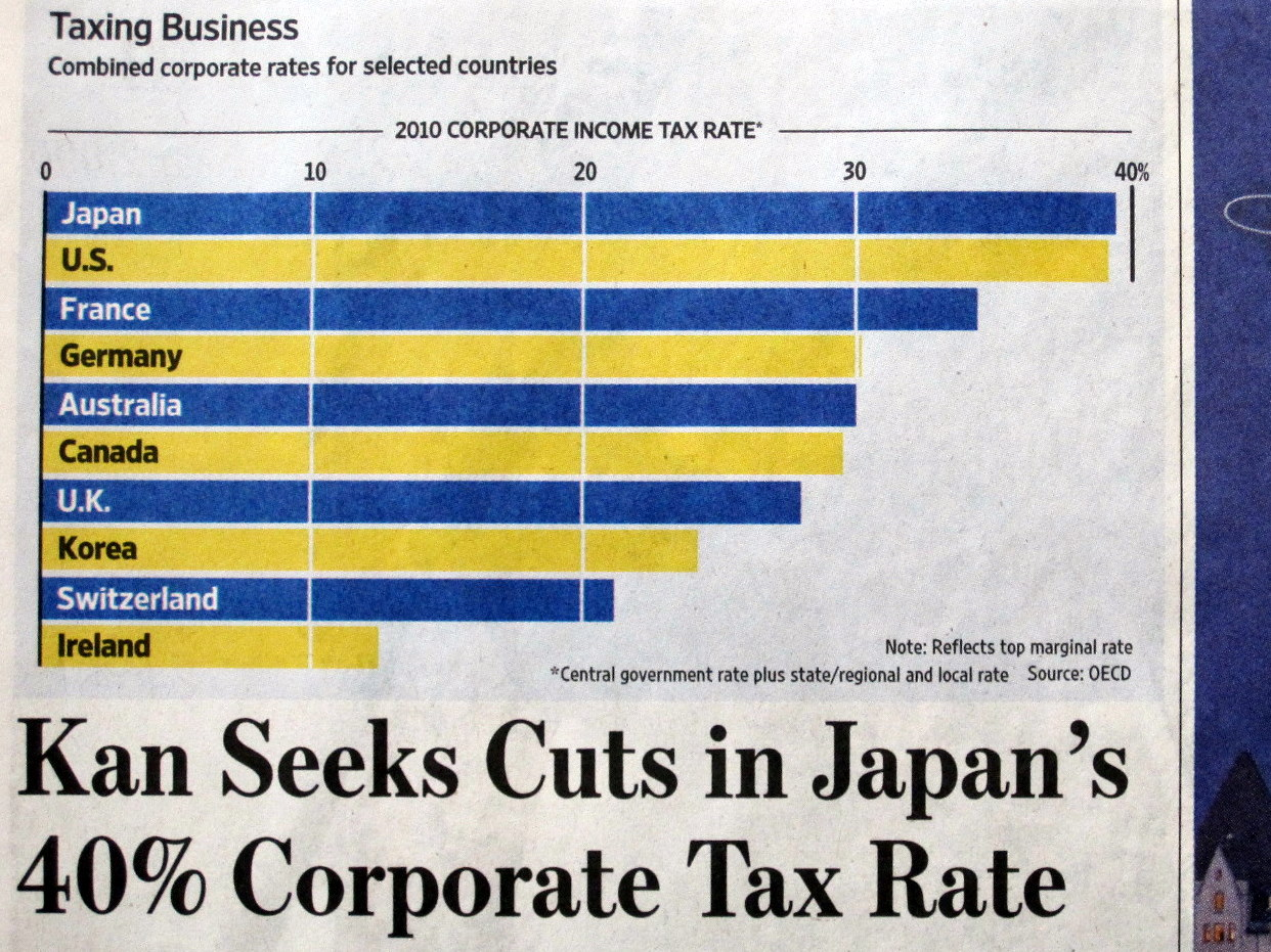corporate effective tax rates a synthesis of the literature Measures of corporate tax rates (including the average effective corporate tax rate and the marginal effective corporate tax rate) as gentry (2007) and gravelle and hungerford (2008) have noted, those findings show an.