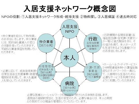 支援ネットワーク概念図